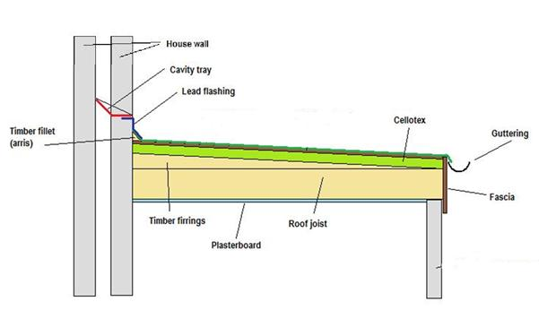 Warm Flat Roof With Roofing Insulation On Top Of The Timber Decking